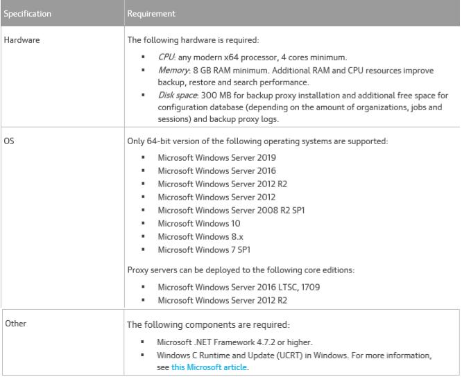 041119 0128 HowtoConfig7 - How to Configure Veeam Backup for Microsoft Office 365 V3 #Veeam #MVPHOUR #Office365